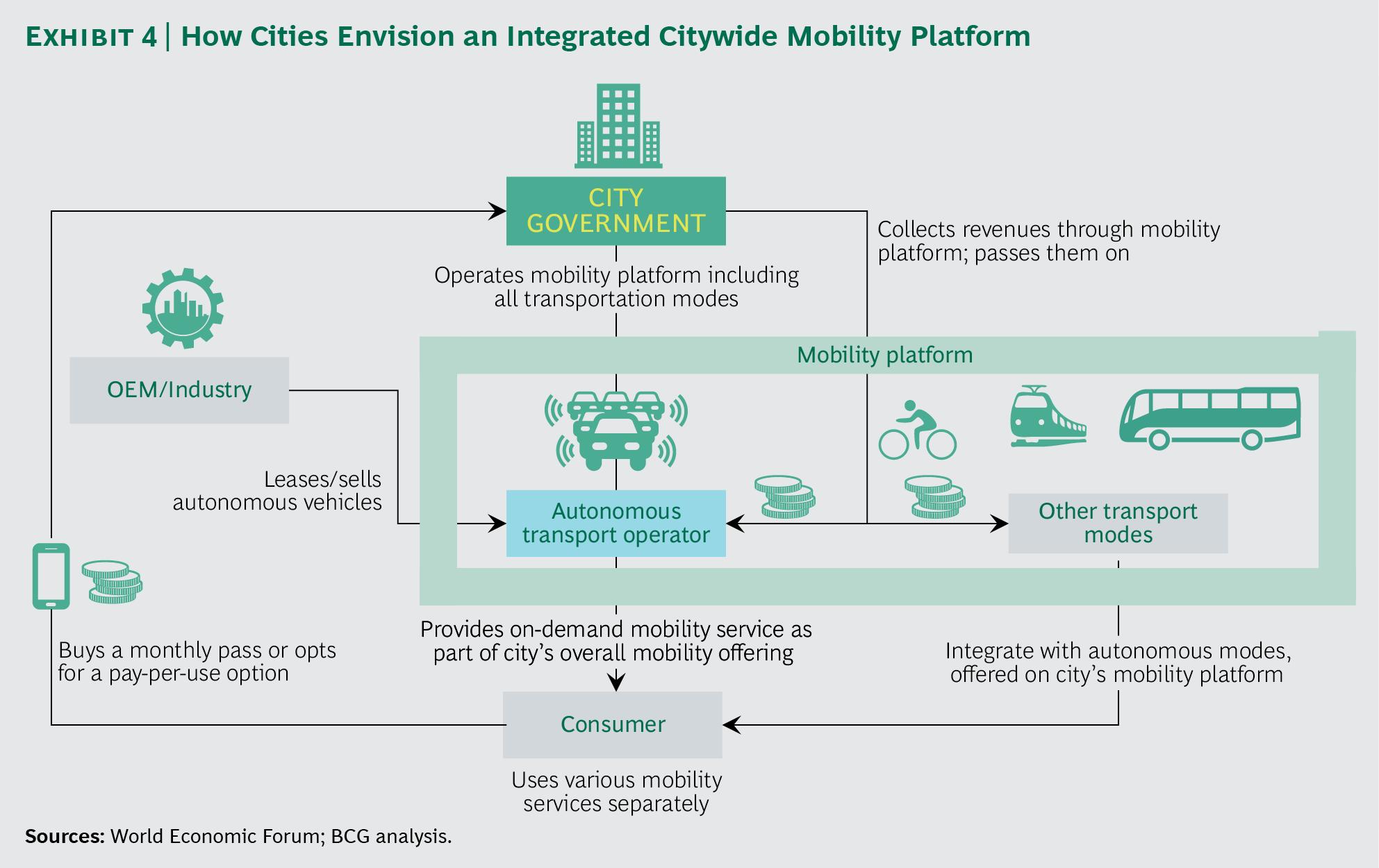The sharing economy: A futuristic taxi landscape (Part 2 – Modular ...
